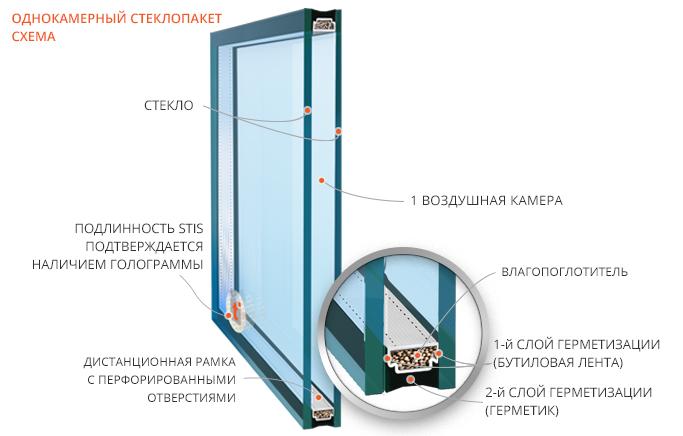 Стеклопакеты для пластиковых окон своими руками